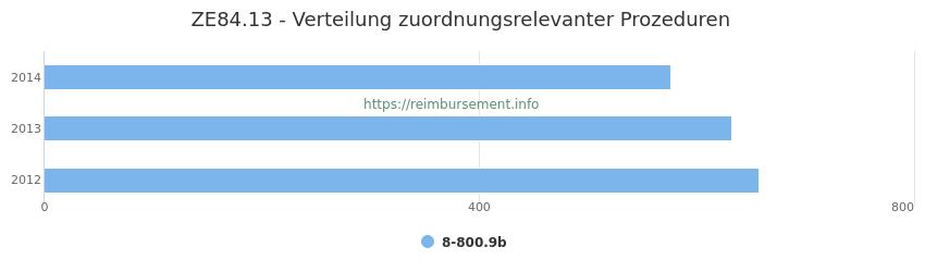 ZE84.13 Verteilung und Anzahl der zuordnungsrelevanten Prozeduren (OPS Codes) zum Zusatzentgelt (ZE) pro Jahr