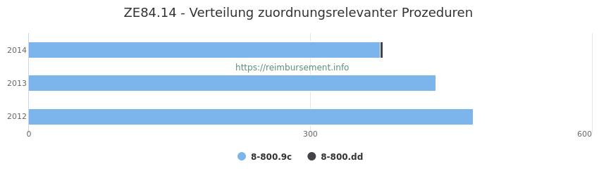 ZE84.14 Verteilung und Anzahl der zuordnungsrelevanten Prozeduren (OPS Codes) zum Zusatzentgelt (ZE) pro Jahr