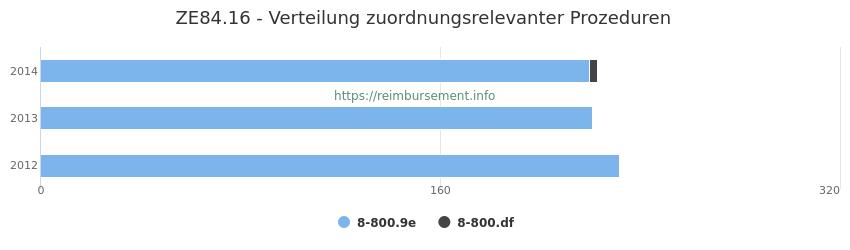 ZE84.16 Verteilung und Anzahl der zuordnungsrelevanten Prozeduren (OPS Codes) zum Zusatzentgelt (ZE) pro Jahr