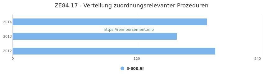 ZE84.17 Verteilung und Anzahl der zuordnungsrelevanten Prozeduren (OPS Codes) zum Zusatzentgelt (ZE) pro Jahr