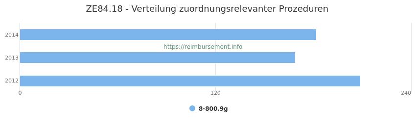 ZE84.18 Verteilung und Anzahl der zuordnungsrelevanten Prozeduren (OPS Codes) zum Zusatzentgelt (ZE) pro Jahr