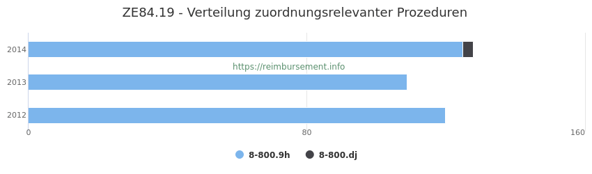 ZE84.19 Verteilung und Anzahl der zuordnungsrelevanten Prozeduren (OPS Codes) zum Zusatzentgelt (ZE) pro Jahr