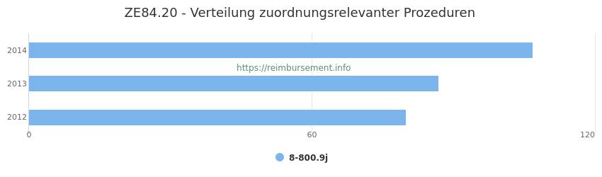 ZE84.20 Verteilung und Anzahl der zuordnungsrelevanten Prozeduren (OPS Codes) zum Zusatzentgelt (ZE) pro Jahr
