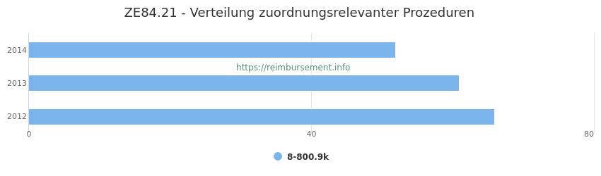 ZE84.21 Verteilung und Anzahl der zuordnungsrelevanten Prozeduren (OPS Codes) zum Zusatzentgelt (ZE) pro Jahr
