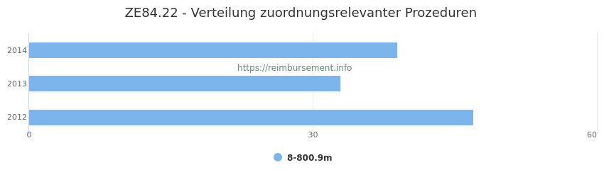 ZE84.22 Verteilung und Anzahl der zuordnungsrelevanten Prozeduren (OPS Codes) zum Zusatzentgelt (ZE) pro Jahr