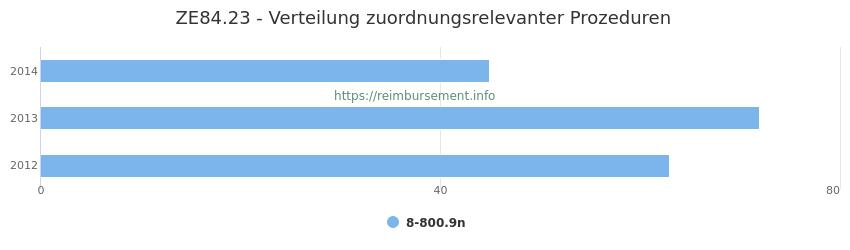 ZE84.23 Verteilung und Anzahl der zuordnungsrelevanten Prozeduren (OPS Codes) zum Zusatzentgelt (ZE) pro Jahr
