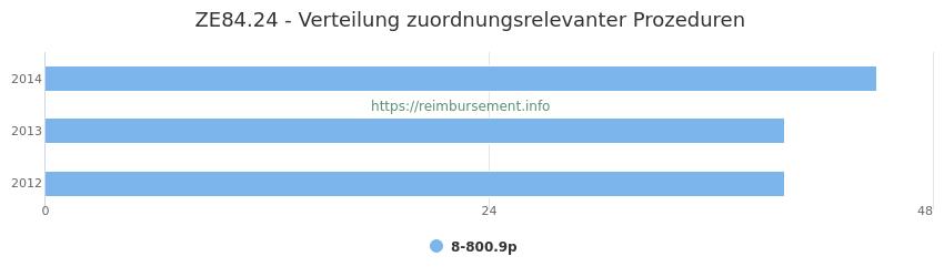 ZE84.24 Verteilung und Anzahl der zuordnungsrelevanten Prozeduren (OPS Codes) zum Zusatzentgelt (ZE) pro Jahr