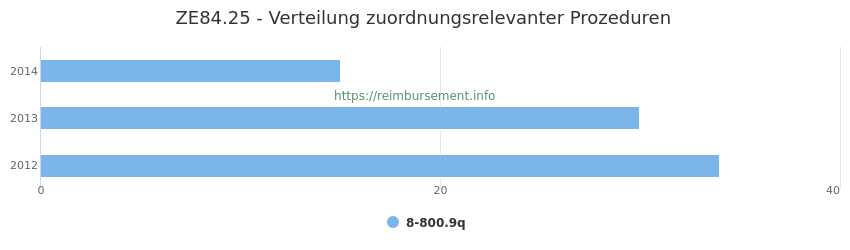 ZE84.25 Verteilung und Anzahl der zuordnungsrelevanten Prozeduren (OPS Codes) zum Zusatzentgelt (ZE) pro Jahr