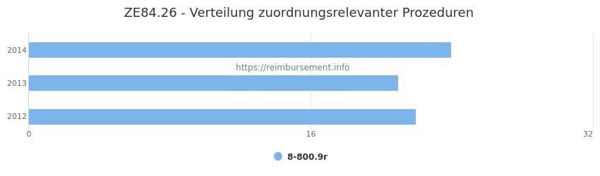 ZE84.26 Verteilung und Anzahl der zuordnungsrelevanten Prozeduren (OPS Codes) zum Zusatzentgelt (ZE) pro Jahr