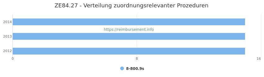ZE84.27 Verteilung und Anzahl der zuordnungsrelevanten Prozeduren (OPS Codes) zum Zusatzentgelt (ZE) pro Jahr