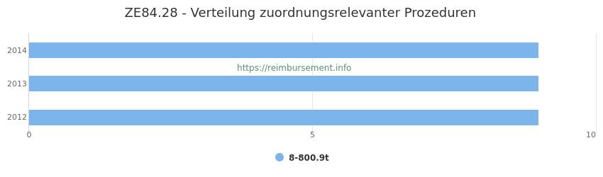 ZE84.28 Verteilung und Anzahl der zuordnungsrelevanten Prozeduren (OPS Codes) zum Zusatzentgelt (ZE) pro Jahr