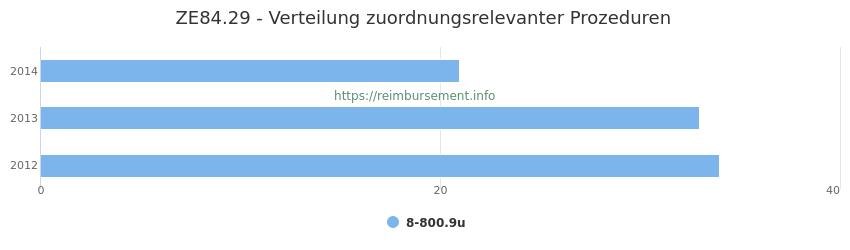 ZE84.29 Verteilung und Anzahl der zuordnungsrelevanten Prozeduren (OPS Codes) zum Zusatzentgelt (ZE) pro Jahr