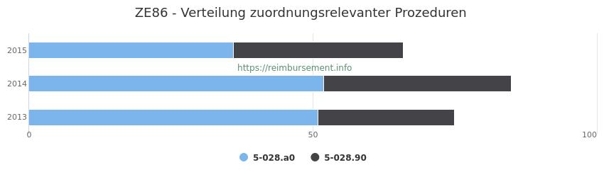 ZE86 Verteilung und Anzahl der zuordnungsrelevanten Prozeduren (OPS Codes) zum Zusatzentgelt (ZE) pro Jahr