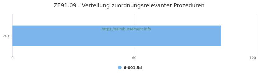 ZE91.09 Verteilung und Anzahl der zuordnungsrelevanten Prozeduren (OPS Codes) zum Zusatzentgelt (ZE) pro Jahr
