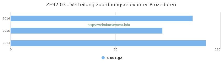 ZE92.03 Verteilung und Anzahl der zuordnungsrelevanten Prozeduren (OPS Codes) zum Zusatzentgelt (ZE) pro Jahr