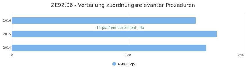 ZE92.06 Verteilung und Anzahl der zuordnungsrelevanten Prozeduren (OPS Codes) zum Zusatzentgelt (ZE) pro Jahr