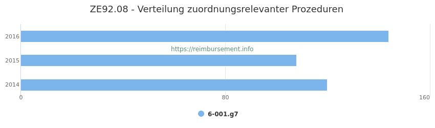 ZE92.08 Verteilung und Anzahl der zuordnungsrelevanten Prozeduren (OPS Codes) zum Zusatzentgelt (ZE) pro Jahr