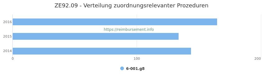 ZE92.09 Verteilung und Anzahl der zuordnungsrelevanten Prozeduren (OPS Codes) zum Zusatzentgelt (ZE) pro Jahr