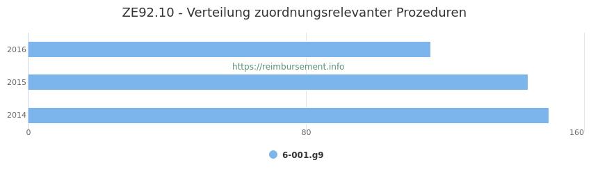 ZE92.10 Verteilung und Anzahl der zuordnungsrelevanten Prozeduren (OPS Codes) zum Zusatzentgelt (ZE) pro Jahr