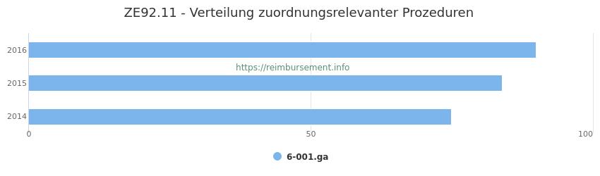 ZE92.11 Verteilung und Anzahl der zuordnungsrelevanten Prozeduren (OPS Codes) zum Zusatzentgelt (ZE) pro Jahr