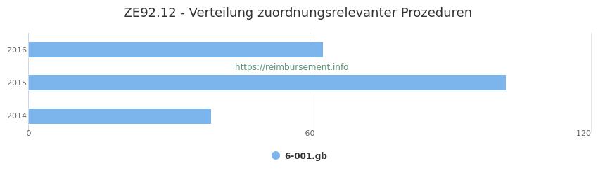 ZE92.12 Verteilung und Anzahl der zuordnungsrelevanten Prozeduren (OPS Codes) zum Zusatzentgelt (ZE) pro Jahr