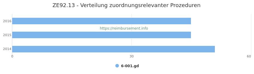 ZE92.13 Verteilung und Anzahl der zuordnungsrelevanten Prozeduren (OPS Codes) zum Zusatzentgelt (ZE) pro Jahr