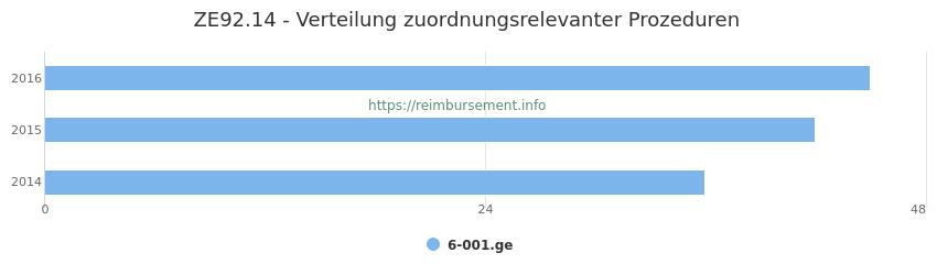ZE92.14 Verteilung und Anzahl der zuordnungsrelevanten Prozeduren (OPS Codes) zum Zusatzentgelt (ZE) pro Jahr