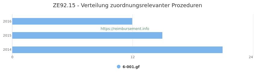 ZE92.15 Verteilung und Anzahl der zuordnungsrelevanten Prozeduren (OPS Codes) zum Zusatzentgelt (ZE) pro Jahr