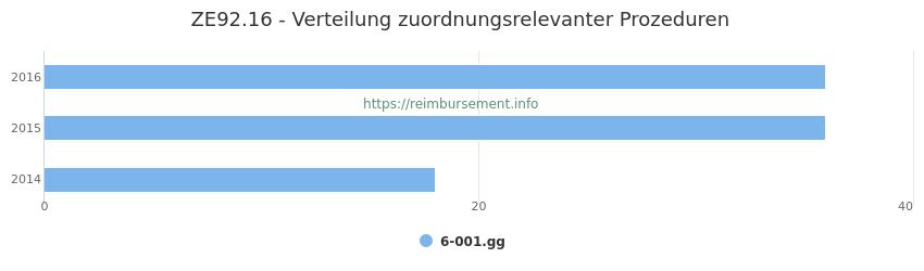 ZE92.16 Verteilung und Anzahl der zuordnungsrelevanten Prozeduren (OPS Codes) zum Zusatzentgelt (ZE) pro Jahr
