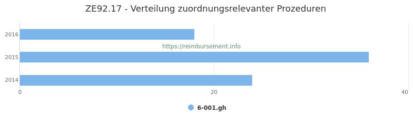 ZE92.17 Verteilung und Anzahl der zuordnungsrelevanten Prozeduren (OPS Codes) zum Zusatzentgelt (ZE) pro Jahr