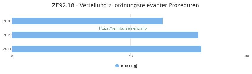 ZE92.18 Verteilung und Anzahl der zuordnungsrelevanten Prozeduren (OPS Codes) zum Zusatzentgelt (ZE) pro Jahr