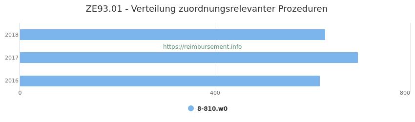 ZE93.01 Verteilung und Anzahl der zuordnungsrelevanten Prozeduren (OPS Codes) zum Zusatzentgelt (ZE) pro Jahr