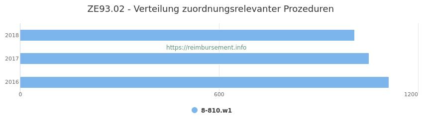 ZE93.02 Verteilung und Anzahl der zuordnungsrelevanten Prozeduren (OPS Codes) zum Zusatzentgelt (ZE) pro Jahr