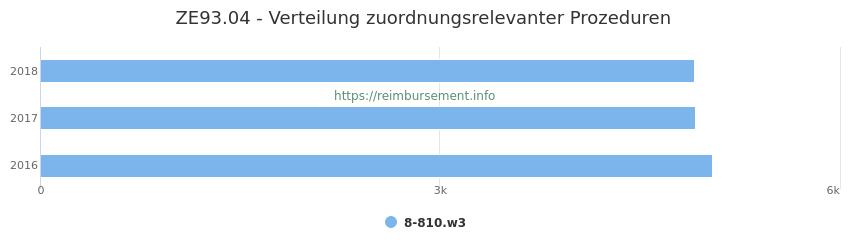 ZE93.04 Verteilung und Anzahl der zuordnungsrelevanten Prozeduren (OPS Codes) zum Zusatzentgelt (ZE) pro Jahr