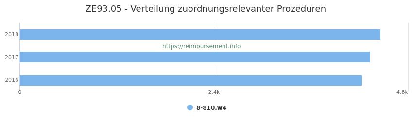 ZE93.05 Verteilung und Anzahl der zuordnungsrelevanten Prozeduren (OPS Codes) zum Zusatzentgelt (ZE) pro Jahr