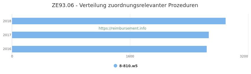 ZE93.06 Verteilung und Anzahl der zuordnungsrelevanten Prozeduren (OPS Codes) zum Zusatzentgelt (ZE) pro Jahr