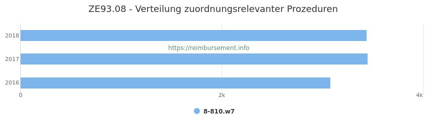 ZE93.08 Verteilung und Anzahl der zuordnungsrelevanten Prozeduren (OPS Codes) zum Zusatzentgelt (ZE) pro Jahr
