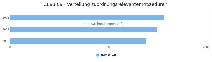 ZE93.09 Verteilung und Anzahl der zuordnungsrelevanten Prozeduren (OPS Codes) zum Zusatzentgelt (ZE) pro Jahr