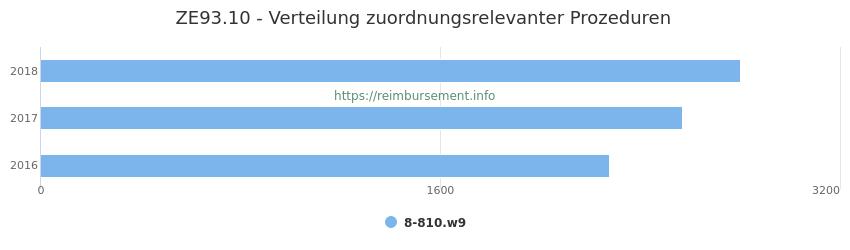 ZE93.10 Verteilung und Anzahl der zuordnungsrelevanten Prozeduren (OPS Codes) zum Zusatzentgelt (ZE) pro Jahr
