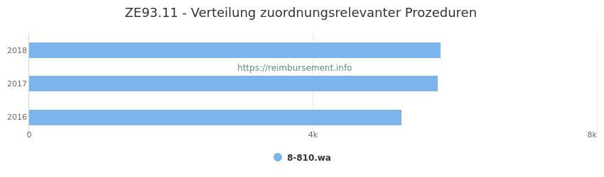 ZE93.11 Verteilung und Anzahl der zuordnungsrelevanten Prozeduren (OPS Codes) zum Zusatzentgelt (ZE) pro Jahr
