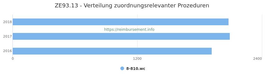ZE93.13 Verteilung und Anzahl der zuordnungsrelevanten Prozeduren (OPS Codes) zum Zusatzentgelt (ZE) pro Jahr