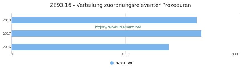 ZE93.16 Verteilung und Anzahl der zuordnungsrelevanten Prozeduren (OPS Codes) zum Zusatzentgelt (ZE) pro Jahr