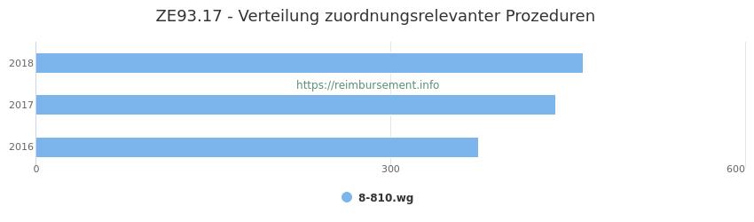 ZE93.17 Verteilung und Anzahl der zuordnungsrelevanten Prozeduren (OPS Codes) zum Zusatzentgelt (ZE) pro Jahr