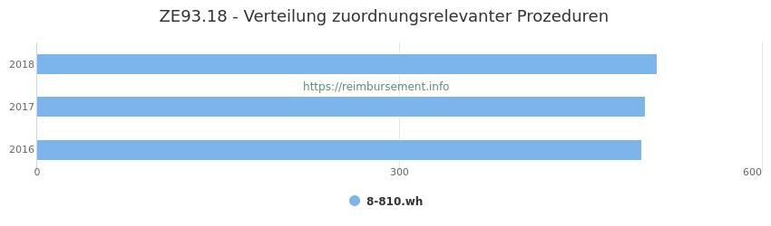 ZE93.18 Verteilung und Anzahl der zuordnungsrelevanten Prozeduren (OPS Codes) zum Zusatzentgelt (ZE) pro Jahr
