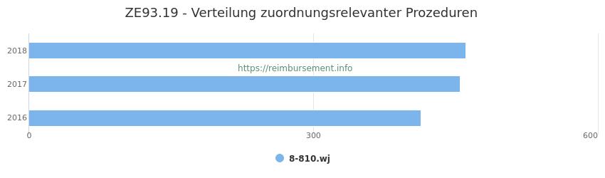 ZE93.19 Verteilung und Anzahl der zuordnungsrelevanten Prozeduren (OPS Codes) zum Zusatzentgelt (ZE) pro Jahr