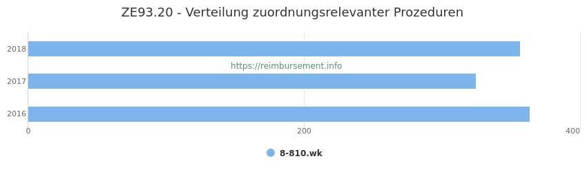 ZE93.20 Verteilung und Anzahl der zuordnungsrelevanten Prozeduren (OPS Codes) zum Zusatzentgelt (ZE) pro Jahr