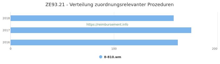ZE93.21 Verteilung und Anzahl der zuordnungsrelevanten Prozeduren (OPS Codes) zum Zusatzentgelt (ZE) pro Jahr