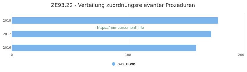 ZE93.22 Verteilung und Anzahl der zuordnungsrelevanten Prozeduren (OPS Codes) zum Zusatzentgelt (ZE) pro Jahr