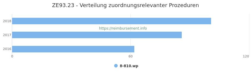 ZE93.23 Verteilung und Anzahl der zuordnungsrelevanten Prozeduren (OPS Codes) zum Zusatzentgelt (ZE) pro Jahr