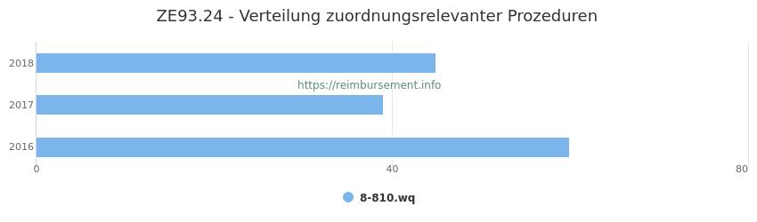 ZE93.24 Verteilung und Anzahl der zuordnungsrelevanten Prozeduren (OPS Codes) zum Zusatzentgelt (ZE) pro Jahr